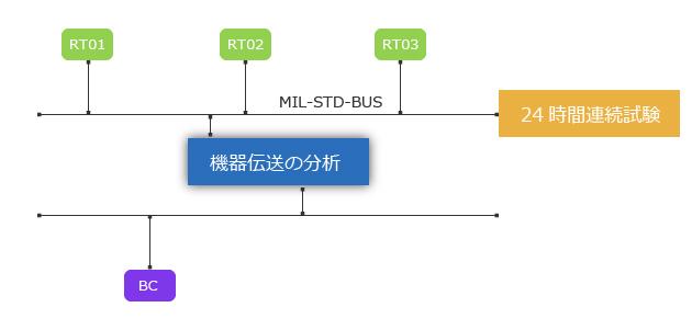 mil-std